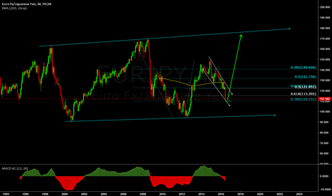 EURJPY: More Than A Trade. Its a Investment!