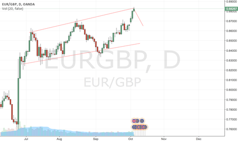 EURGBP: EURGBP SELL at current HIGH