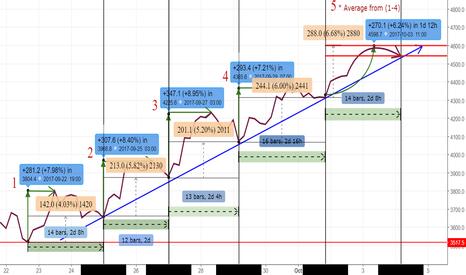 BTCUSD: BTC/USD wave cycle 5, 4H timeframe, One big step before correc
