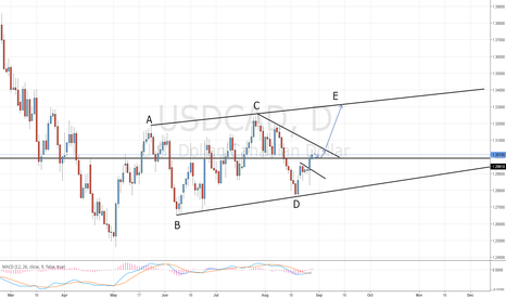USDCAD: USD/CAD Possible E Wave