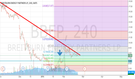 BBEP: Waiting for bounce of fibo retracement & trend line penetration