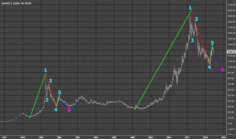 XAUUSD: Gold - Long Term Perspective