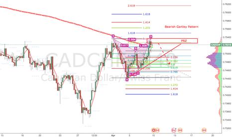 CADCHF: CADCHF Bearish Gartley Pattern on H4