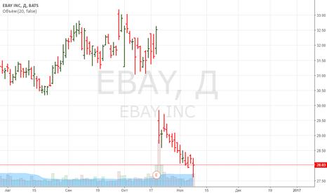 EBAY: EBAY. Что ожидать в среднесрочной перспективе?