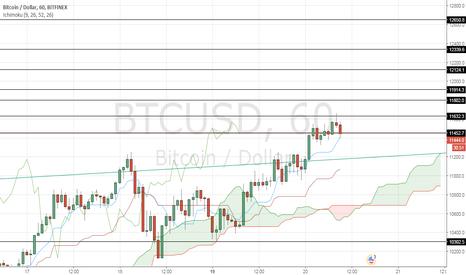 BTCUSD: BTC/USD key levels to watch in 1-hour timeframe (short-term)
