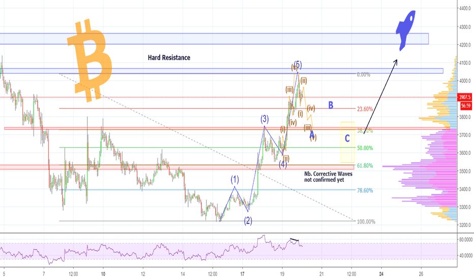 BTCUSD: Bullish BITCOIN Is Aiming for 5,200 USD - Bears Are On Holiday!