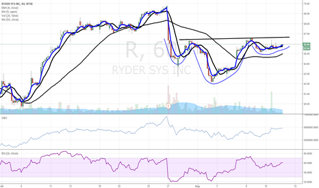 R: Ryder Systems - hourly chart