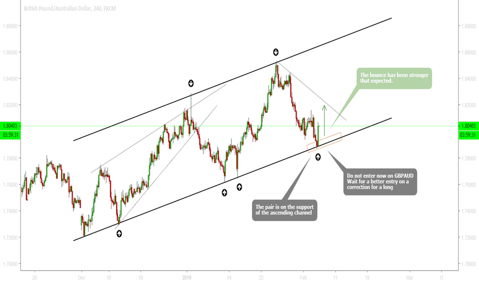 GBPAUD: GBPAUD - Wow! Bounce has been stronger than expected