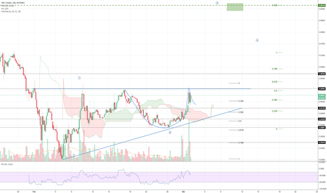 "TRXUSD: TRX posible   ""cup and handle"""