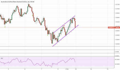 AUDNZD: Ascending Channel
