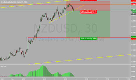 NZDUSD: Good Idea Short