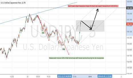 USDJPY: Happy 'Long' year