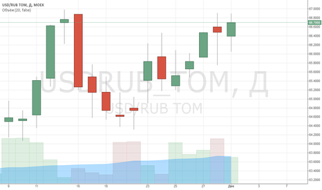 USDRUB_TOM: Пробой 2100 индексом SP500