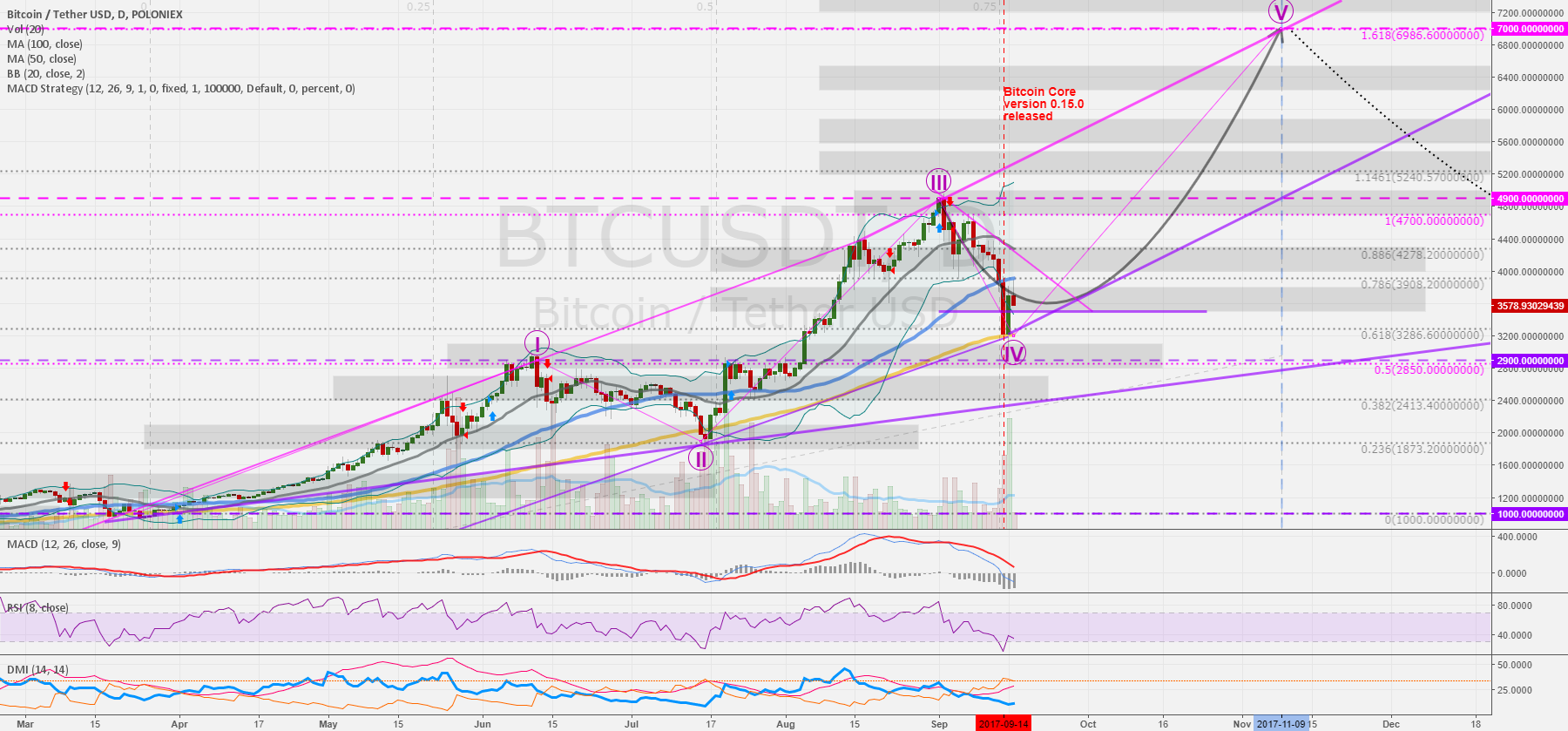 BTCUSD 1D: Core released. Fifth wave leads to around 7.000 USD.