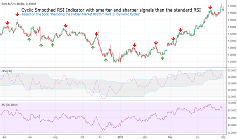 EURUSD: cyclic smoothed RSI Indicator