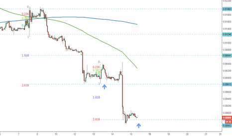 EURGBP: Trade di recupero