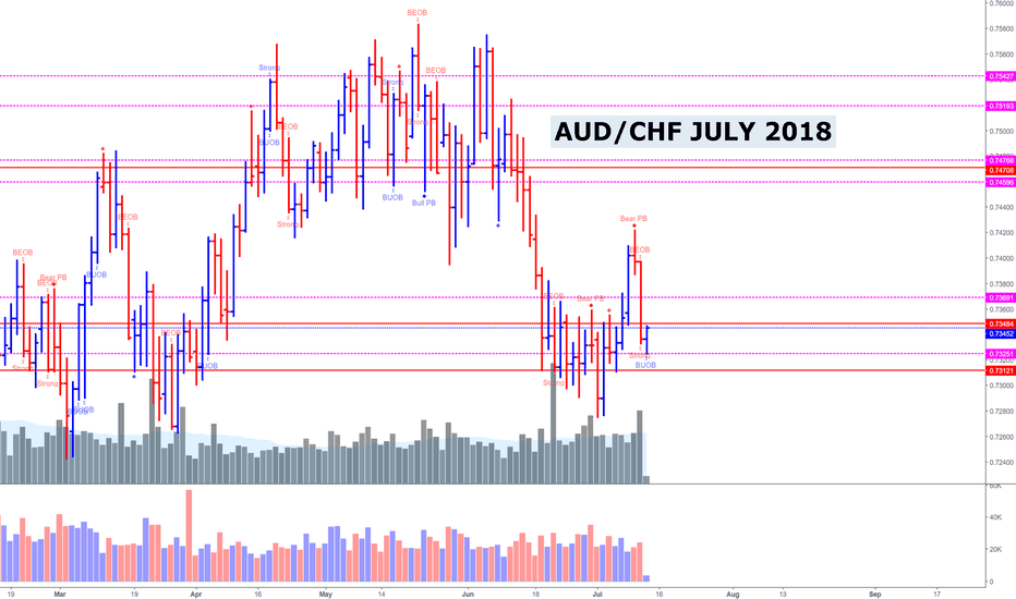 AUDCHF: AUD/CHF (Please Read Them Carefully)