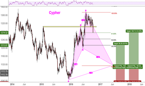 XAUUSD: Conditional Long on Gold - Cypher Pattern