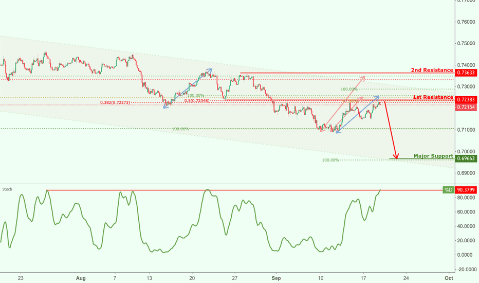 AUDUSD: AUDUSD is approaching our first resistance at 0.7238 (horizontal