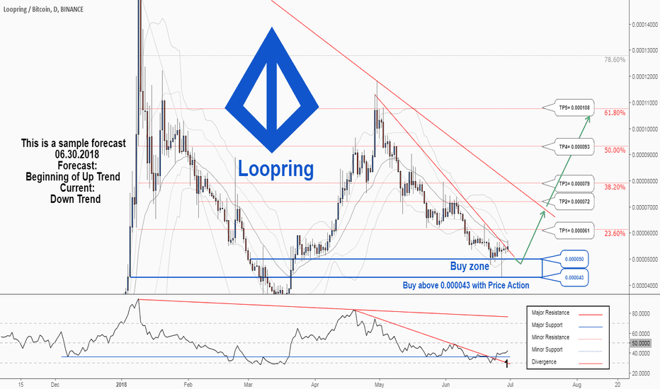 LRCBTC: There is a possibility for the beginning of uptrend in LRCBTC