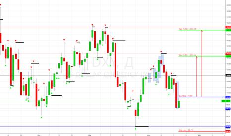 DXY: Index USD (DXY) Buy Stop 99.86 (Покупка)