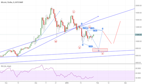 BTCUSD: possible move ahead ? cypher invalid above 13050 but wxyxz tgt i