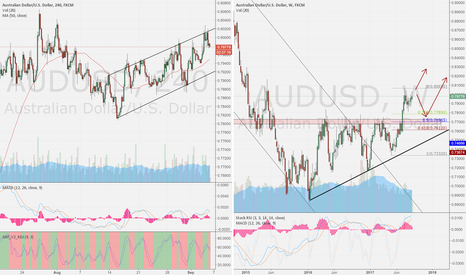 AUDUSD: aud/usd week compare 4h