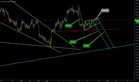 EURUSD: WEdge to continue