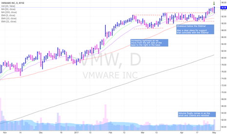 VMW: VMW following through to the upside