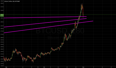 BTCUSD: BTC short - resistances at 305, 300 and 293