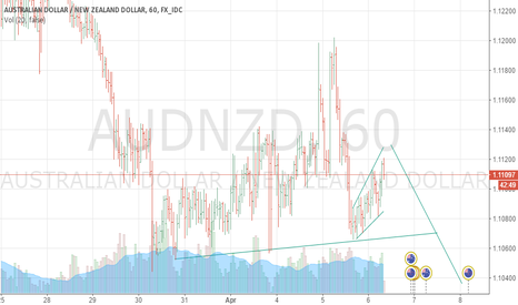 AUDNZD: maybe aud/nzd will fall after a small expanded triangle up