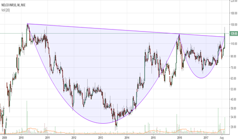 NELCO: Buying opportunity in Nelco at CMP @ 129