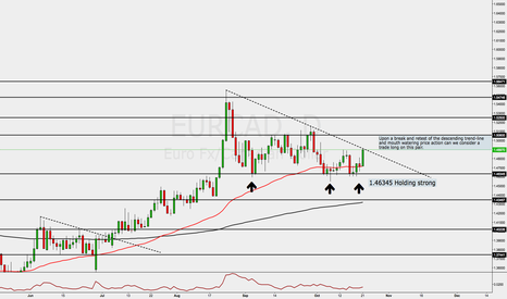 EURCAD: EURAUD PROPABLE TREND CONTINUATION ON THE CARDS