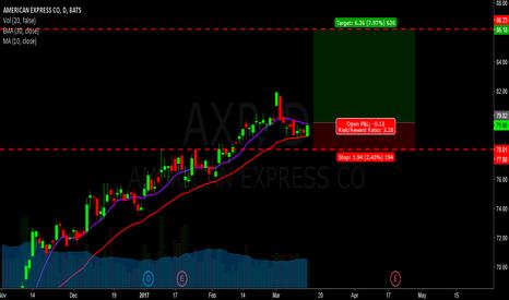 AXP: axp - long - american express
