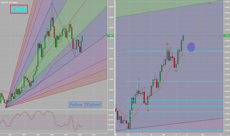 USDCAD: V1:T10_USDCAD_Larger perspective_Impulse Wave in motion_$CAD!
