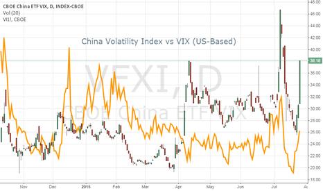 VFXI: China Volatility Index Isn't Hesitating This Time...