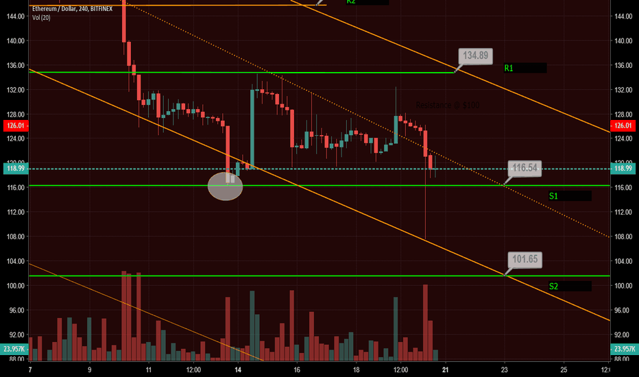 ETHUSD: ETH 4Hr Trend Channels  Where have I been?