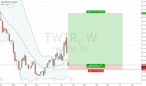 TWTR: Go Long, in a monthly Demand Zone