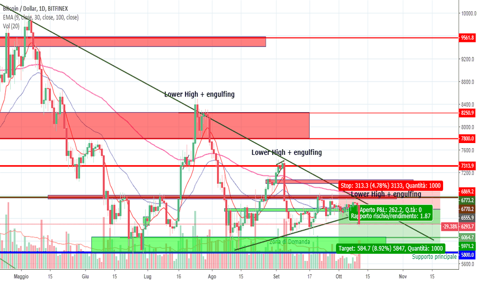 BTCUSD: BITCOIN - ALTRO LOWER HIGH + ENGULFING?