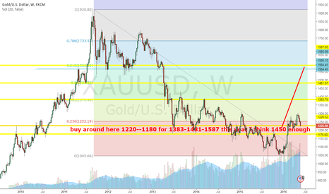 XAUUSD: buy around here