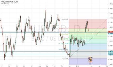 EURUSD: possible long trade on eurusd