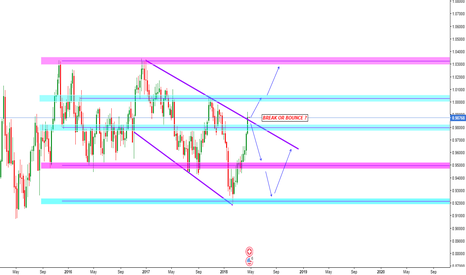 USDCHF: USD/CHF Break Or Bounce Scenario