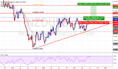 NZDUSD: NZDUSD : Long positions - Ratio ( 1 : 3.32)