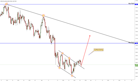GBPAUD: GBPAUD in descending wedge with Divergence