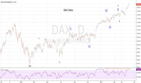 DAX: DAX Update 5-8-17