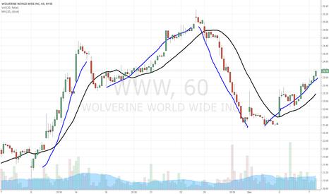 WWW: $WWW follow the trend higher
