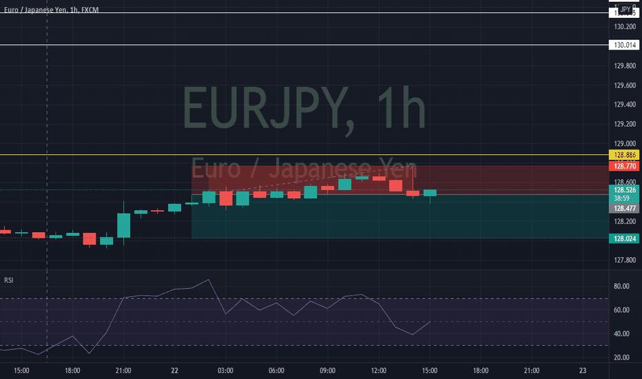 eurjpy short