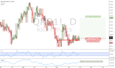 QRR1!: Rice futures: Good setup in the weekly here