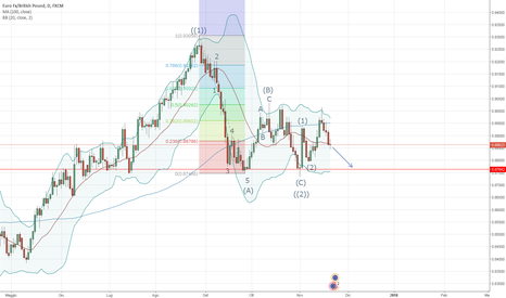 EURGBP: EUR/GBP - Analisi di Elliot