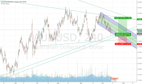 AUDUSD: long oppertunity coming